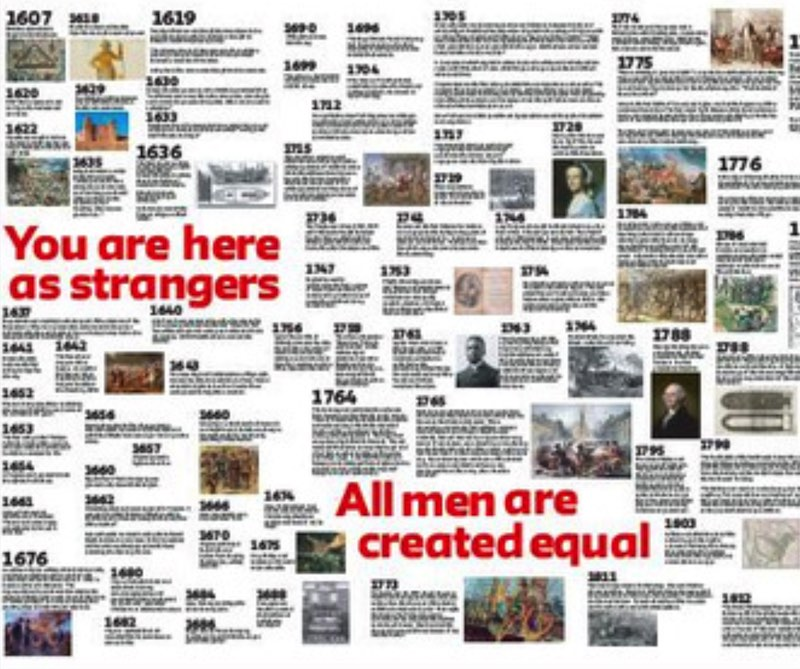 400 years timeline